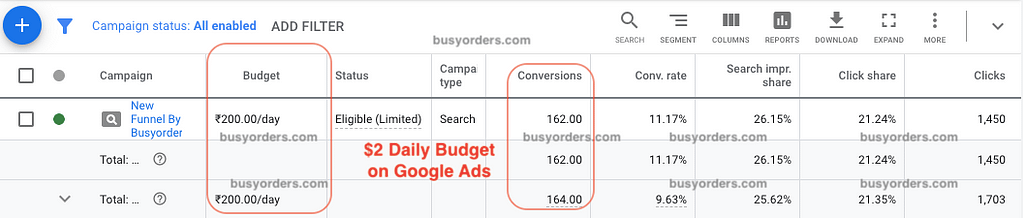 Google Ads Marketing for Salon
