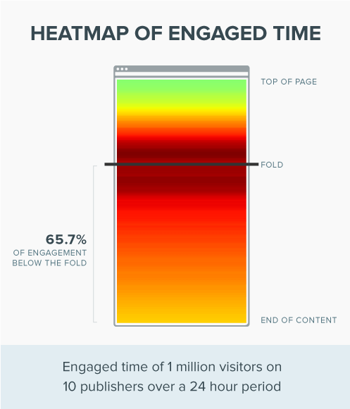 Website Engagement Heatmap