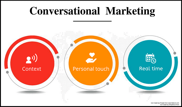 Digital Marketing Trends 2020 Conversational Marketing