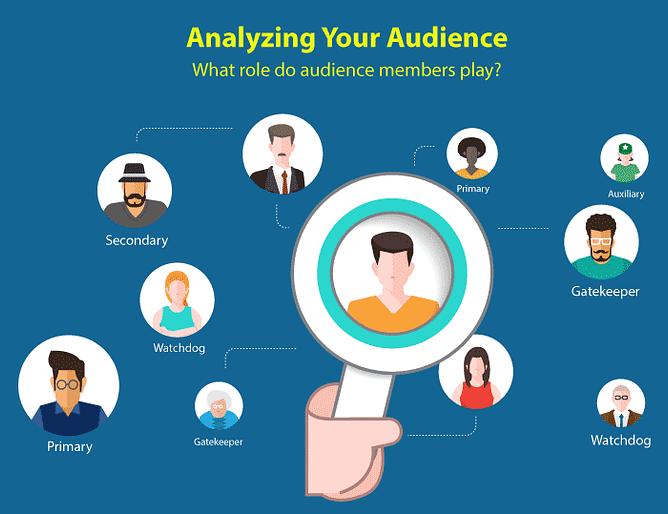 Social Media Marketing Audience Analysis