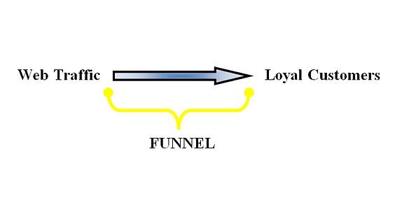 Sales Funnel or Marketing Funnel